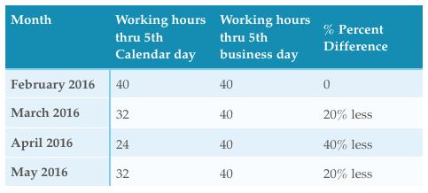 Calendar Days vs. Business Days