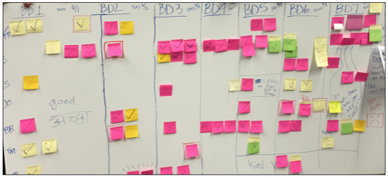 Post-it Notes Organized by Business Day